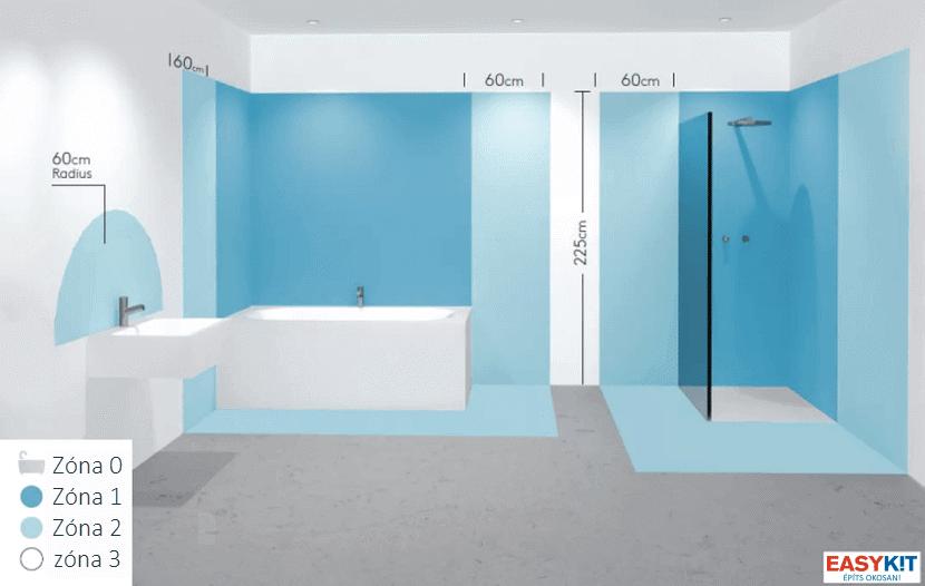 Villanyszerelési zónák a fürdőszobában
