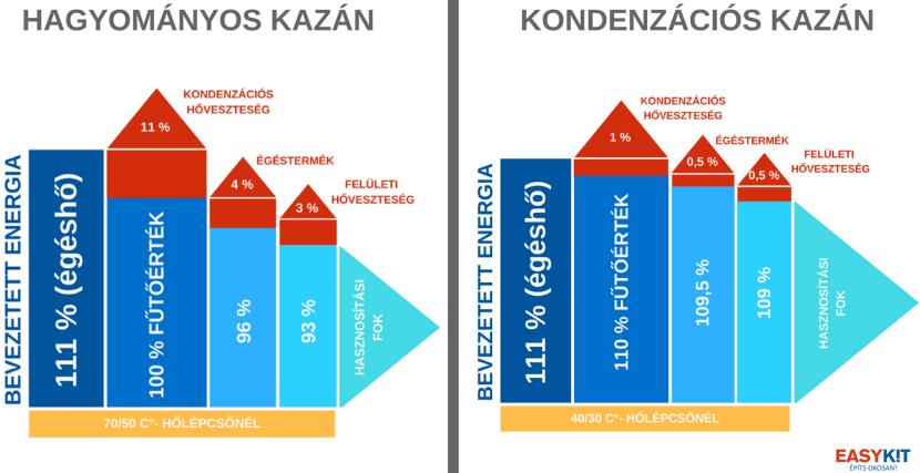 Kondenzációs gázkazán és hagyományos gázkazánok teljesítményeinek összehasonlítása