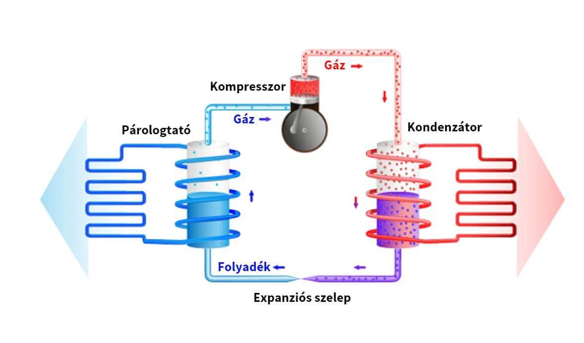 Kompresszoros hűtés elve